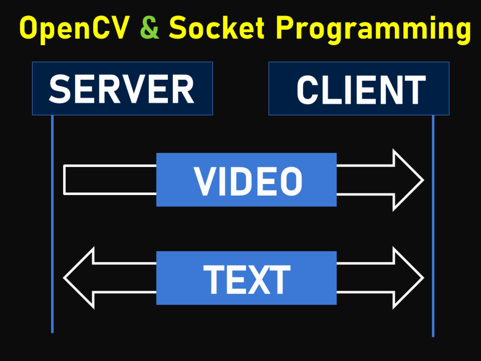 How to stream video and bidirectional text in socket programming